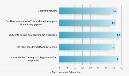 Evaluationsgrafik2013und2014 1